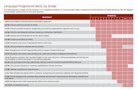 Common Core Chart Common Core L Ccr 1 Explained Dave Stuart Jr
