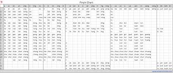 Chinese Alphabet A To Z Chart Written Chinese