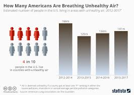 Chart Deaths From Air Pollution Worldwide Statista