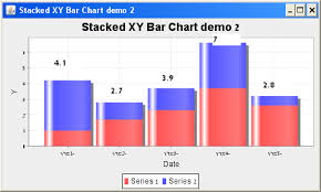 Jfreechart Adding Label Of Total To Stacked Bar Www