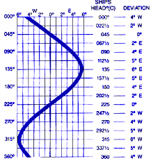 Compass Deviation Chart Module 1