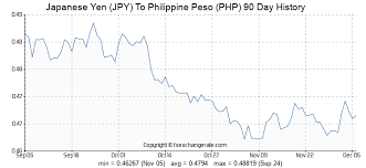 Yen Chart Live Japanese Yen Jpy To Philippine Peso Php Exchange Rates