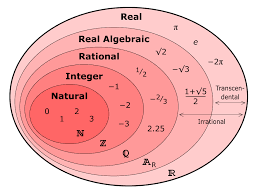 Real Number Set Diagram Math Formulas Math Help Math Lessons
