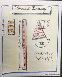 How To Create A Flip Chart Make Your Flip Charts Nicer Agile And Scrum Training In Europe