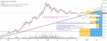Bear Trap Breakdown Of Log Btc Trendline In October