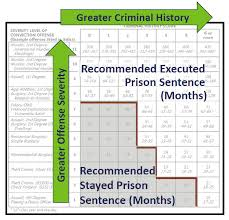 Sentencing Guidelines Chart 2018 About The Guidelines Minnesota Gov