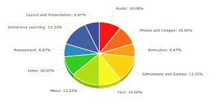 Pie Chart Simulator E Learning Content Evaluation Tool For Assessing Online