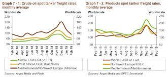 Tanker Spot Market Declined By 18 In February Aframaxes