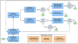 Validation Flow Chart Jcids Process Flow Chart Acqnotes