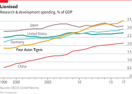 Tiger Vs Jack Chart Innovation Asian Tiger Governments Are Steering Their