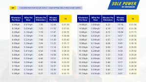 Conversion Chart Miles To Kilometers Running Pace Conversion Chart Sole Power By Michelin