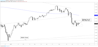 Dow Jones Rips Towards Record Highs Dax Oil Charts More