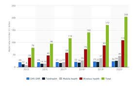 How Is Healthcare App Development For Patients Going