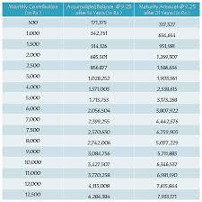 Sukanya Samriddhi Yojana Calculator Toll Free Number List