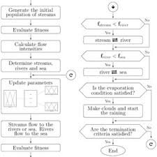 Flow Chart On Water Cycle Flowchart Of The Water Cycle Algorithm With Fuzzy Dynamic