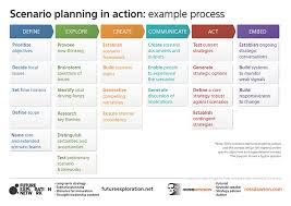 strategic planning frameworks scenario planning framework and success factors ross dawson