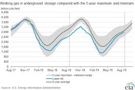 10 Year Chart Of Natural Gas Prices Weekly Natural Gas Storage Report Eia