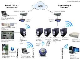 about myself planet isa raffee setup apple airport extreme at Apple Network Diagram