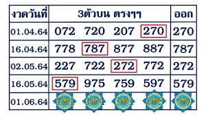 1 มิถุนายน 2564@ มาแล้ว!! เลขเด็ด โชคดี 3ตัวบนแน้นๆ ตรงๆ 4งวดติด 1,000,000%  งวดวันที่ 1 มิ.ย 2564 - news 17 times