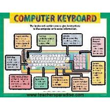 Cheap Charts Computer Keyboard