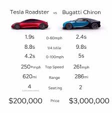 Bugatti chiron vs bugatti (roblox jailbreak) ▻ thanks to frosty for helping me out on this. Tesla Roadster Vs Bugatti Supercars Gallery