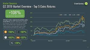 Btc Usd Chart Coingecko Coingecko 2019 Q2 Cryptocurrency Report