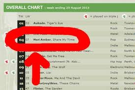 Triple J Charts 2013 Triple J Unearthed Number Four In The Overall Chart Random