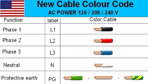 electrical cable wiring diagram color code house electrical with Household Fuse Box Wiring Diagram electrical cable wiring diagram color code house electrical with 3 phase plug wiring diagram australia home fuse box wiring diagram