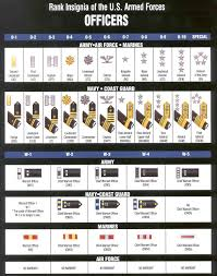 Enlisted Rank Chart Rank And Insignia Charts