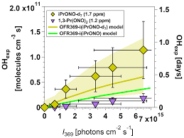 Amt Hox And Nox Production In Oxidation Flow Reactors Via