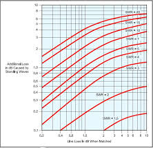 Swr Loss Chart How Much Power Gets Lost Due To Swr Darwin Amateur Radio Club