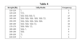 Tally Chart Worksheet Kookenzo Com