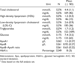 lipid profile at the time of the survey