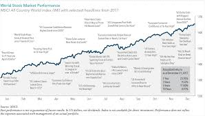 Msci World Stock Index Chart Market Highs Investing At Market Highs Market Timing