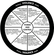 intimate partner violence and common tactics used by abusive  power and control wheel