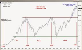 Wall Street Market Cycle Chart The Stock Market Viewpoint Wall Street Reining In Its 7