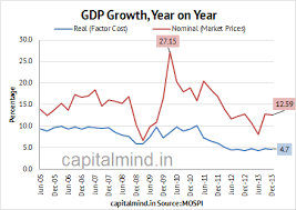 Indian Gdp Chart Chart Indias Q3 2014 Gdp At 4 7 Capitalmind Better