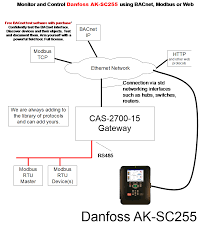 danfoss connection diagram chipkin automation systems danfoss connection diagram