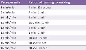 Run Walk Run Running Half Marathons Half Marathon