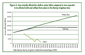 Murray Cod Growth Chart Aussie Farmers Not Beaten By Salt But Drought And
