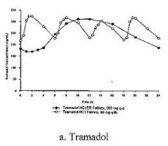 Tramadol Hydrochloride Tablet Extended Release