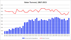 Us Voter Turnout Chart Historical Voter Turnout In Canadian Federal Elections