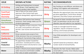 How Green Is Brown Consumer Watchdog