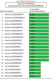 KENNEBREW Last Name Statistics by MyNameStats.com