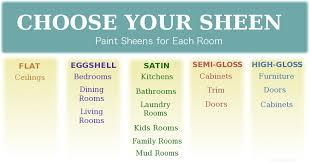 Paint Sheen Chart Sherwin Williams Sherwin Williams Paint Sheens Revolutionhr