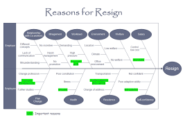 free fishbone diagram templates for word  powerpoint  pdfreason for resign fishbone
