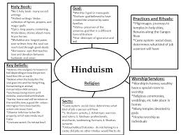 hinduism and their beliefs essay research paper help hinduism and their beliefs essay essay on hinduism a essay review topic