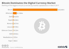 Bitcoin Currency Chart Chart Bitcoin Dominates The Digital Currency Market Statista