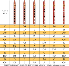Flute Tuning Chart Pentatonic Scale In Mode 4 For 6 Hole Flute Usually Six