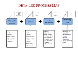 Process Mapping We Ask And You Answer The Best Answer Wins